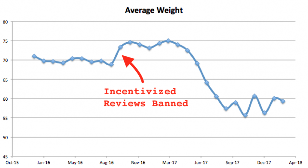 Average Review Weight