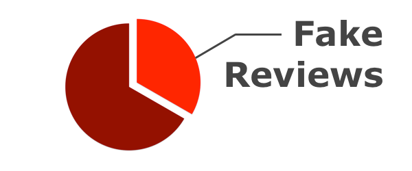more than just fake reviews why reviewmeta com detects all types of